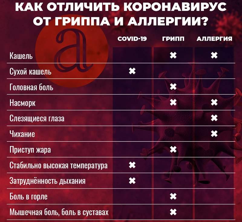 Таблица различий симптомов